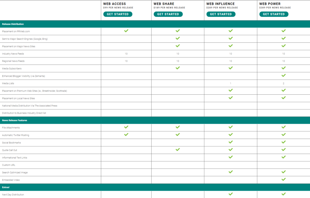 PR Web pricing comparison table